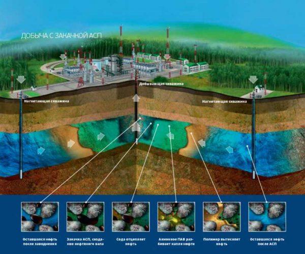 Добываем нефть