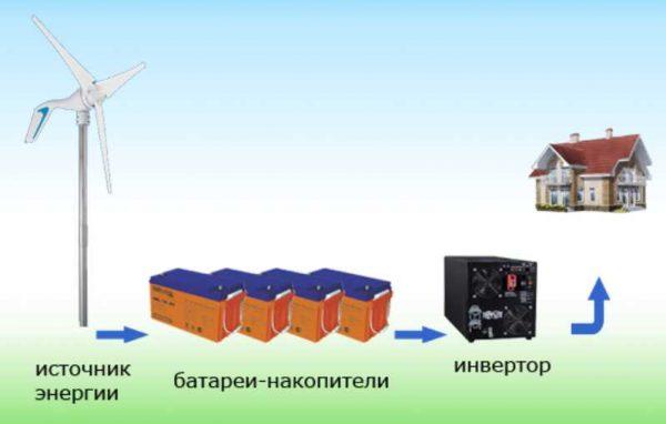 Энергия ветра в частном доме