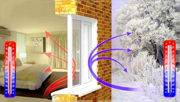 Окна сохраняющие тепло