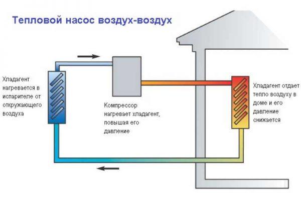 Как работает насос воздух воздух