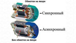 Виды электродвигателей