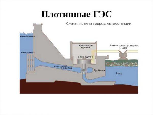 ГЭС плотинная