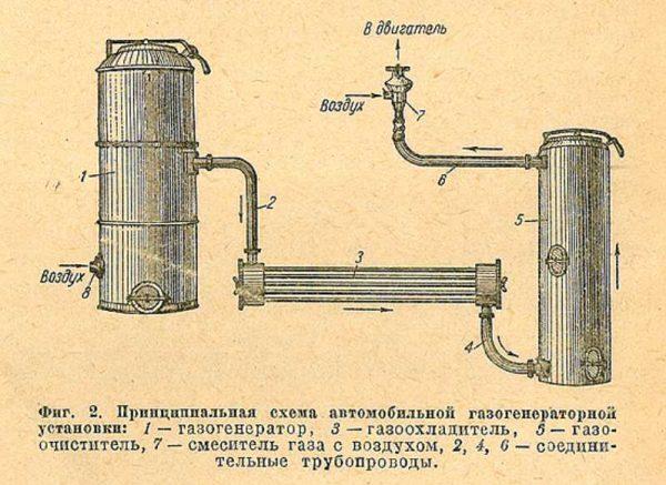 Как работает газогенератор