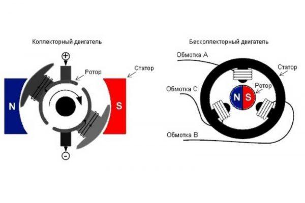 Схема устройства электродвигателей