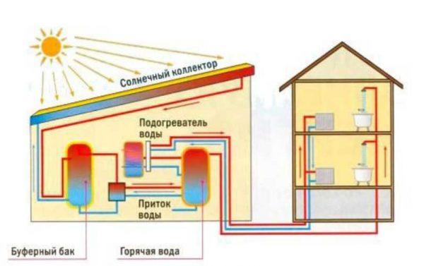 Как работает солнечный коллектор