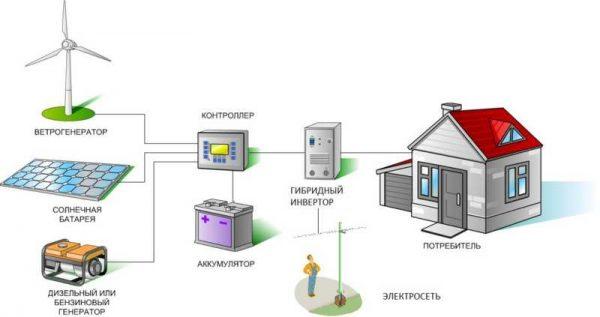 Альтернативная энергетика в частном доме